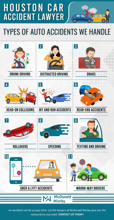 Car accident types - Infographic