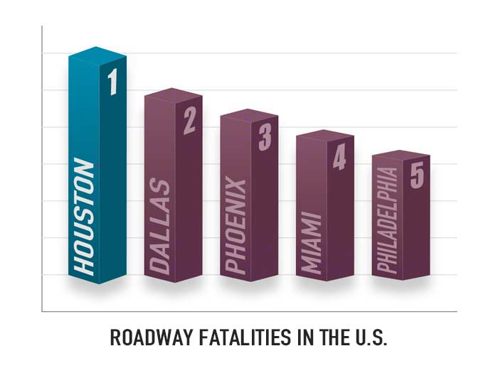 Roadway fatalities in the US graph